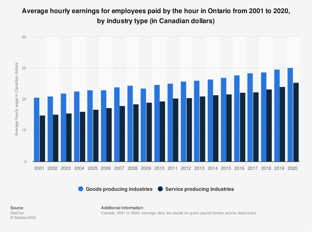Statistic: Average hourly earnings for employees paid by the hour in Ontario from 2001 to 2019, by industry type (in Canadian dollars) | Statista