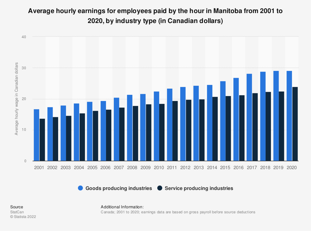 Statistic: Average hourly earnings for employees paid by the hour in Manitoba from 2001 to 2019, by industry type (in Canadian dollars)   Statista