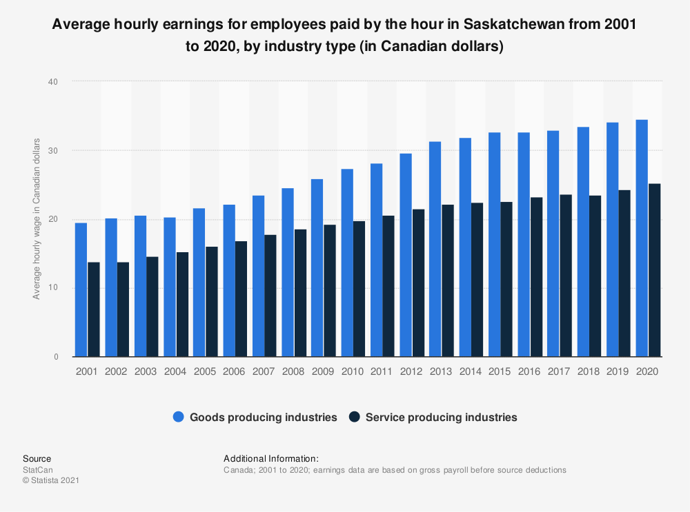 Statistic: Average hourly earnings for employees paid by the hour in Saskatchewan from 2001 to 2019, by industry type (in Canadian dollars)   Statista