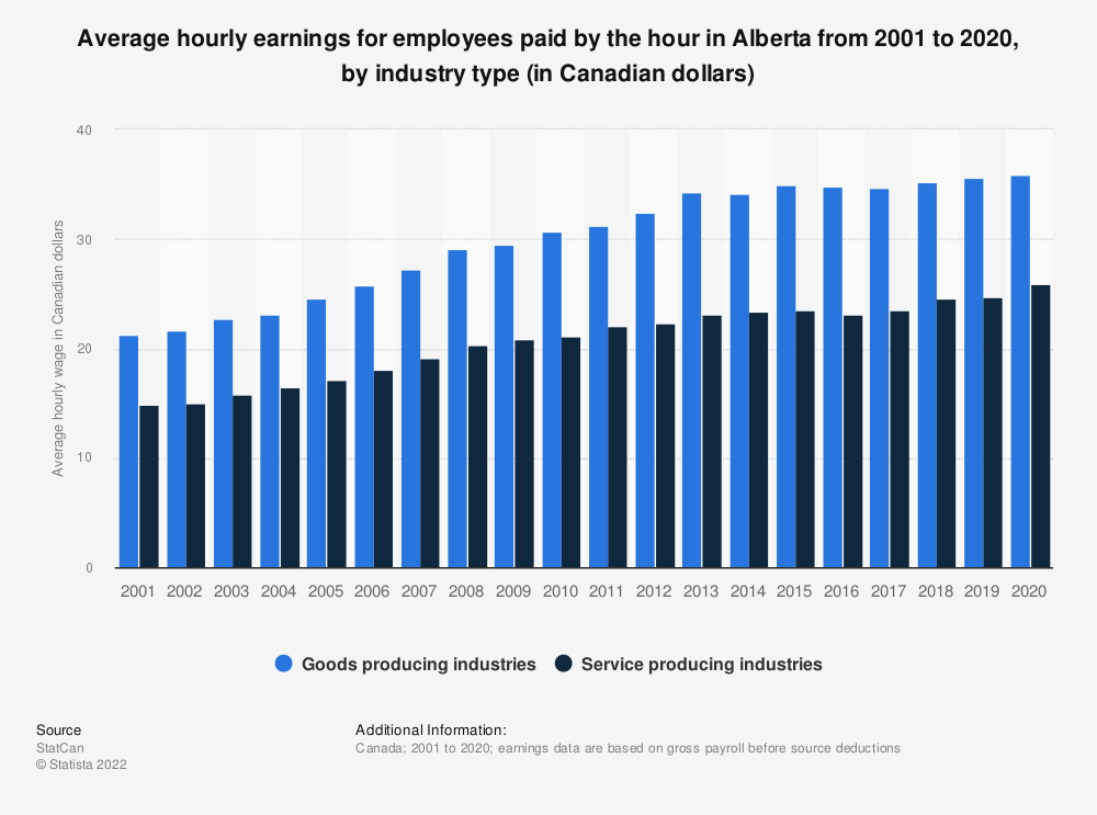 Statistic: Average hourly earnings for employees paid by the hour in Alberta from 2001 to 2019, by industry type (in Canadian dollars) | Statista