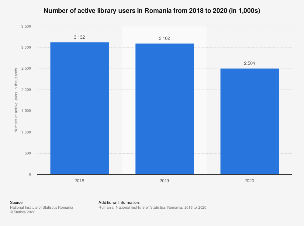Statistic: Number of active library users in Romania from 2018 to 2019 (in 1,000s)   Statista
