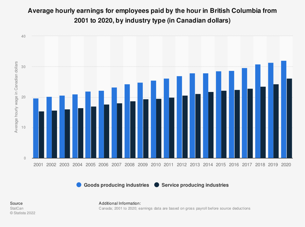 Statistic: Average hourly earnings for employees paid by the hour in British Columbia from 2001 to 2019, by industry type (in Canadian dollars) | Statista