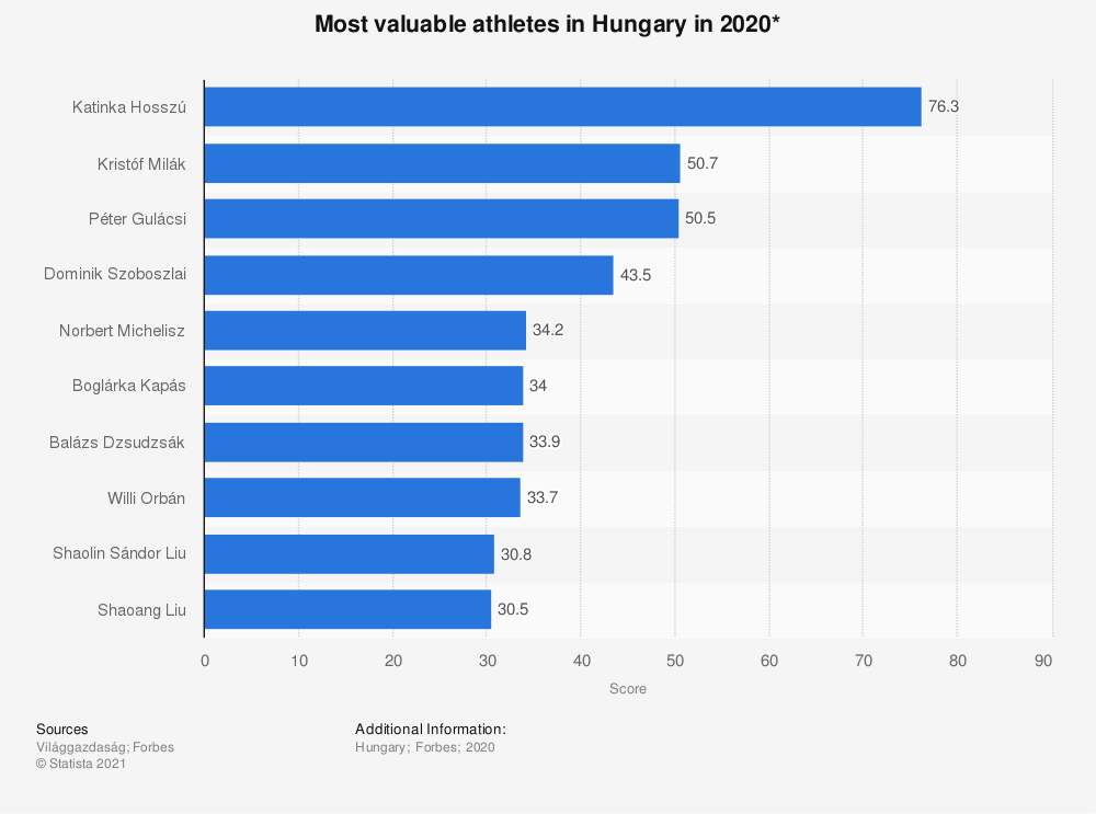 Statistic: Most valuable athletes in Hungary in 2020* | Statista