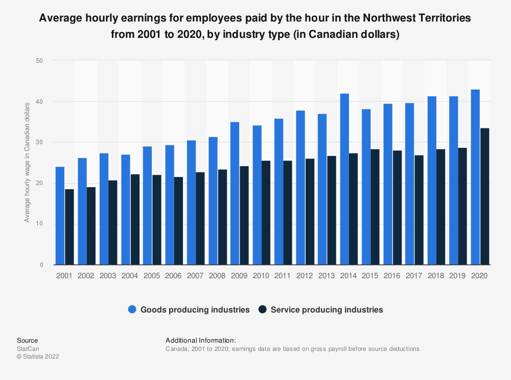 Statistic: Average hourly earnings for employees paid by the hour in the Northwest Territories from 2001 to 2019, by industry type (in Canadian dollars) | Statista