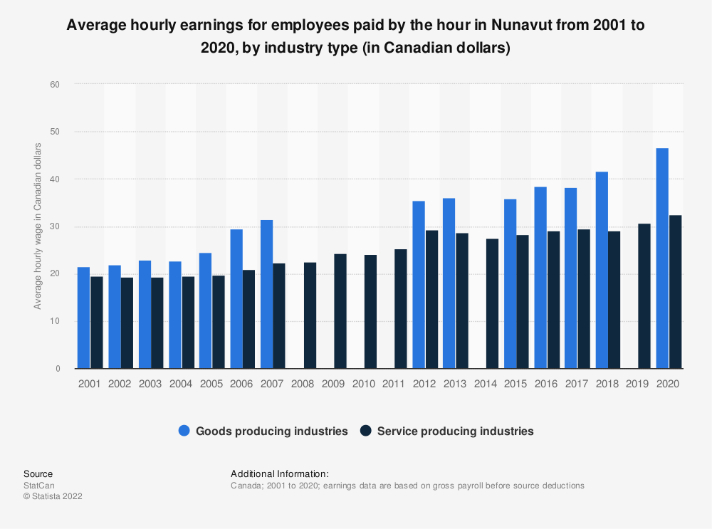 Statistic: Average hourly earnings for employees paid by the hour in Nunavut from 2001 to 2019, by industry type (in Canadian dollars)   Statista