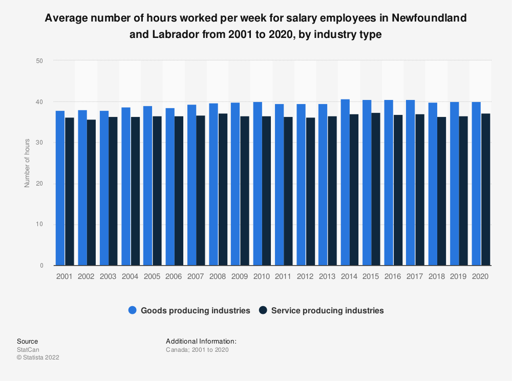 Statistic: Average number of hours worked per week for salary employees in Newfoundland and Labrador from 2001 to 2019, by industry type   Statista
