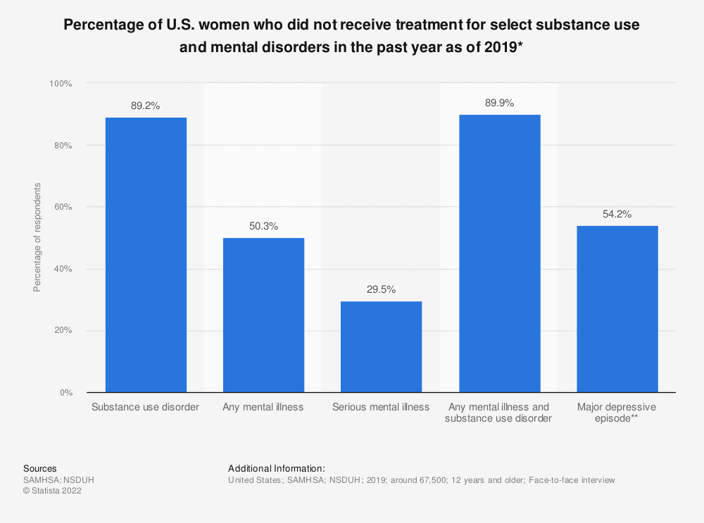 Statistic: Percentage of U.S. women who did not receive treatment for select substance use and mental disorders in the past year as of 2019* | Statista