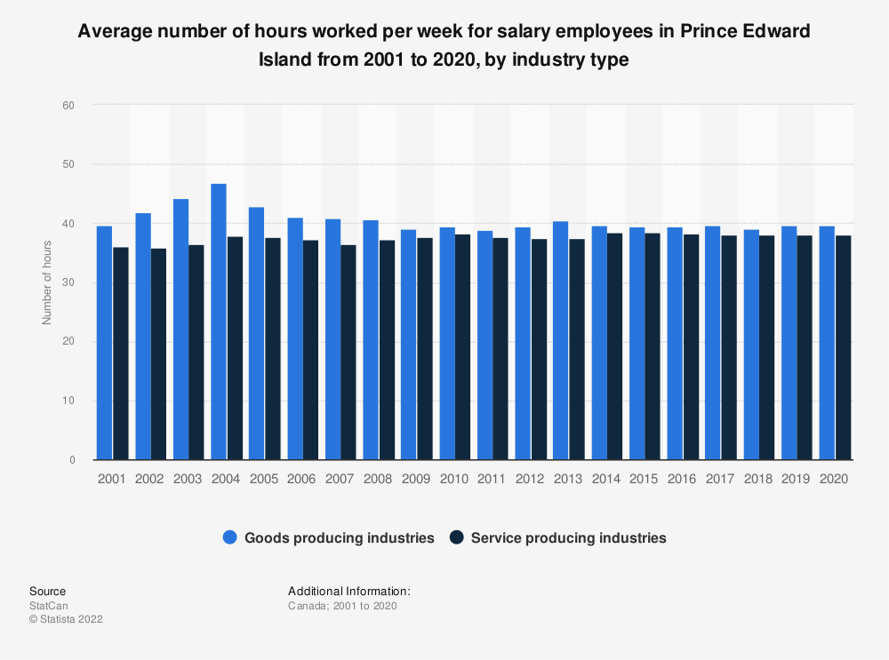 Statistic: Average number of hours worked per week for salary employees in Prince Edward Island from 2001 to 2019, by industry type   Statista