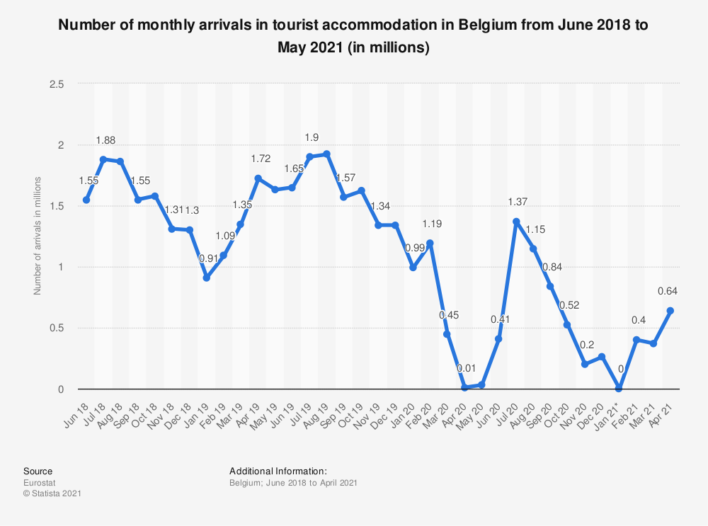 Statistic: Number of monthly arrivals in tourist accommodation in Belgium from June 2018 to May 2020* (in millions) | Statista
