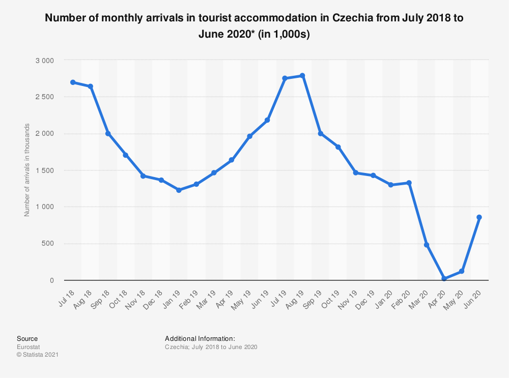 Statistic: Number of monthly arrivals in tourist accommodation in Czechia from July 2018 to June 2020* (in 1,000s)   Statista
