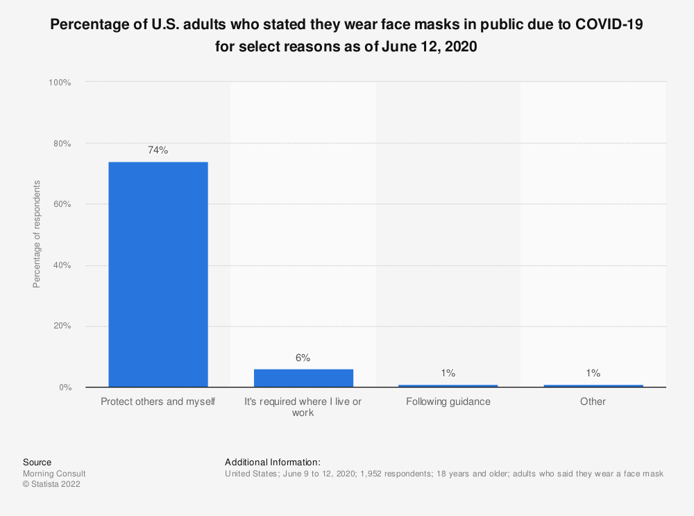 Statistic: Percentage of U.S. adults who stated they wear face masks in public due to COVID-19 for select reasons as of June 12, 2020 | Statista