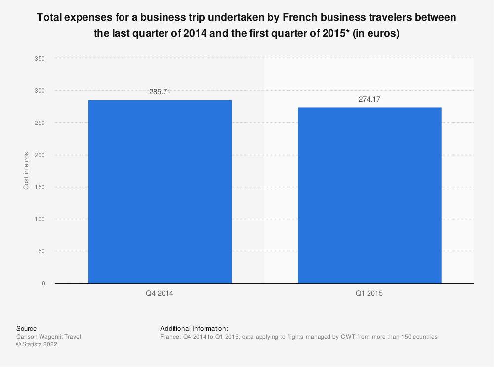 Statistic: Total expenses for a business trip undertaken by French business travelers between the last quarter of 2014 and the first quarter of 2015* (in euros) | Statista