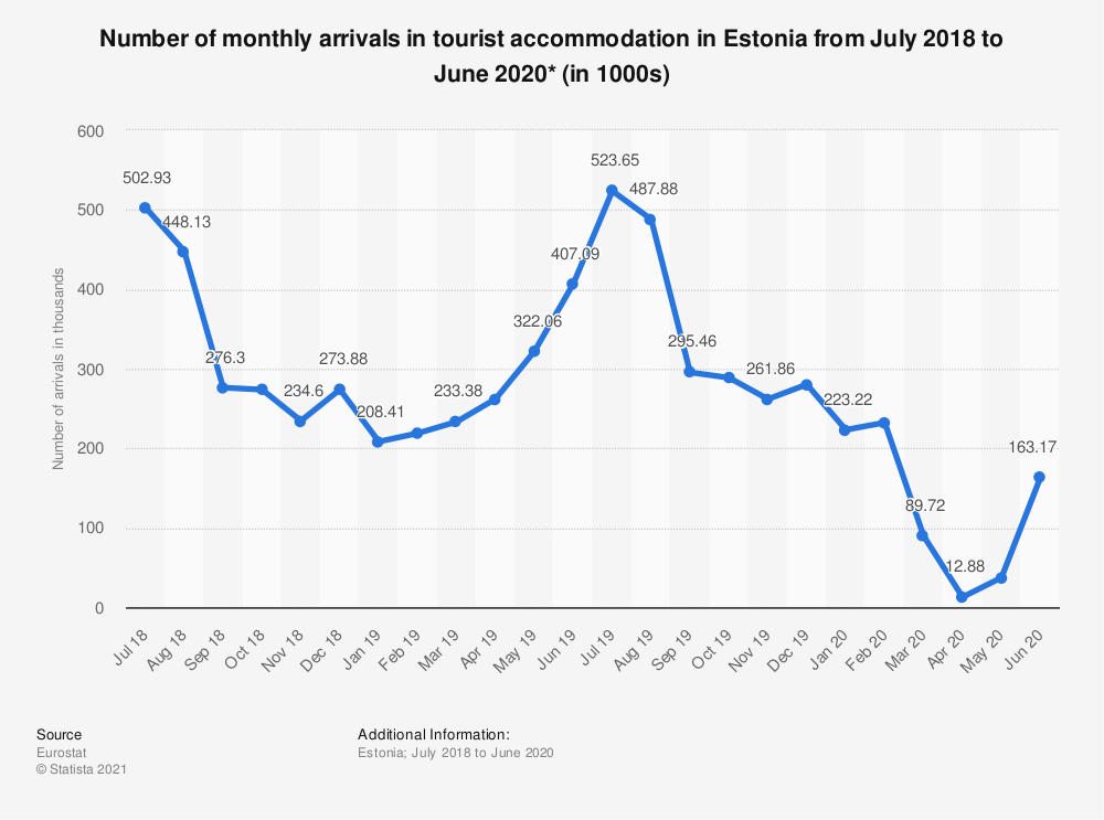 Statistic: Number of monthly arrivals in tourist accommodation in Estonia from July 2018 to June 2020* (in 1000s) | Statista