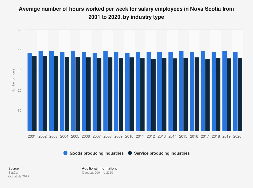 Statistic: Average number of hours worked per week for salary employees in Nova Scotia from 2001 to 2019, by industry type   Statista