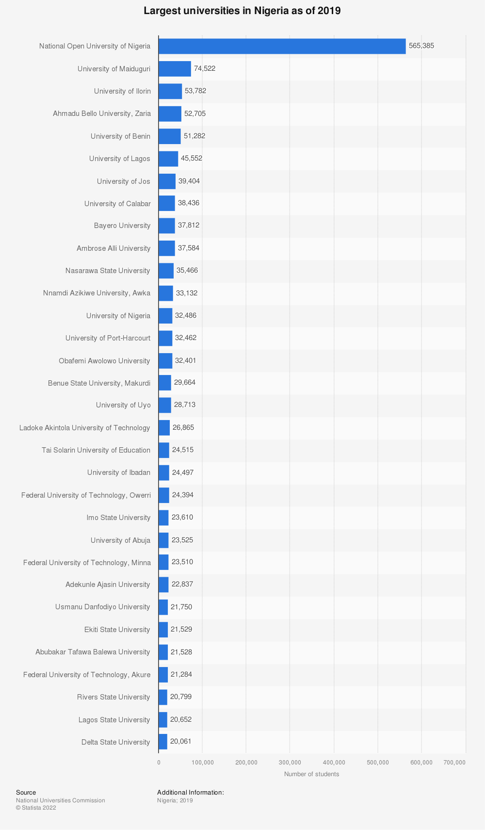 Statistic: Largest universities in Nigeria as of 2017 | Statista