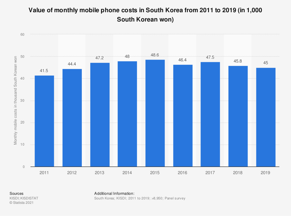 Statistic: Value of monthly mobile phone costs in South Korea from 2011 to 2019 (in 1,000 South Korean won)   Statista