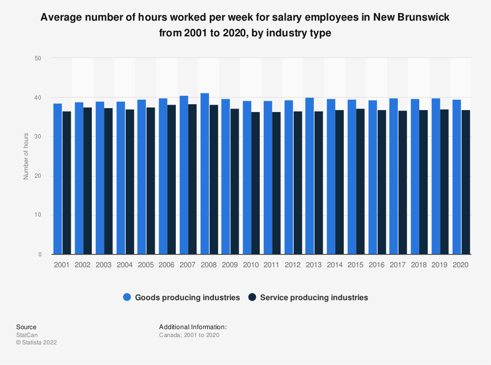 Statistic: Average number of hours worked per week for salary employees in New Brunswick from 2001 to 2019, by industry type | Statista