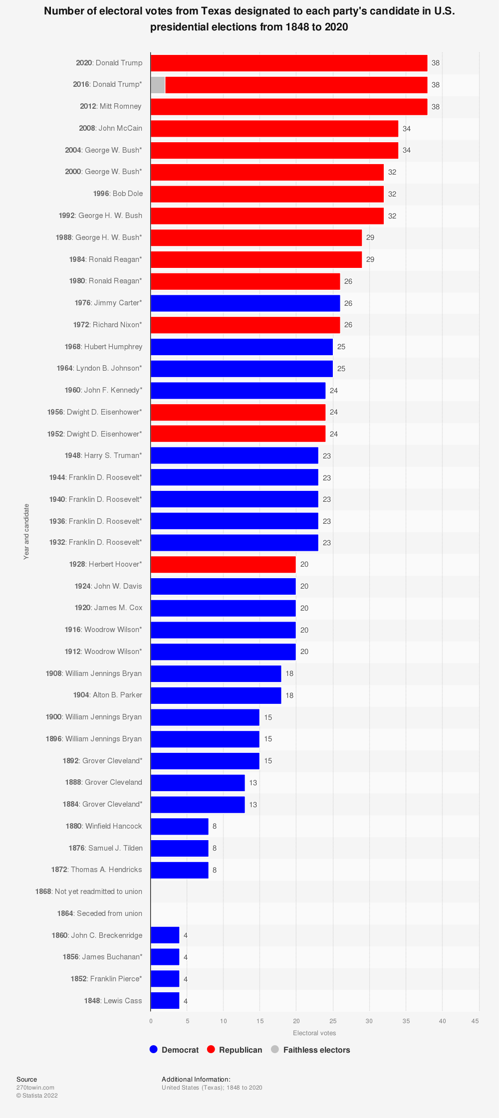 Statistic: Number of electoral votes from Texas designated to each party's candidate in U.S. presidential elections from 1848 to 2020 | Statista