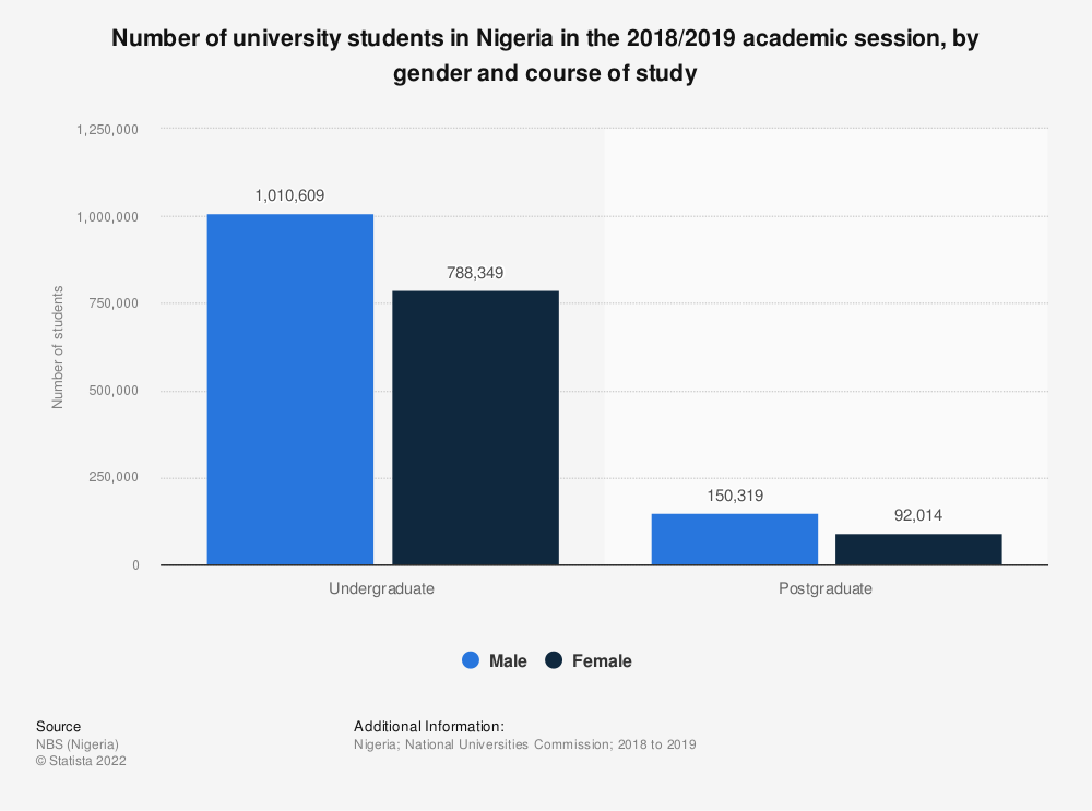 Statistic: Number of university students in Nigeria as of 2017, by gender and course of study | Statista