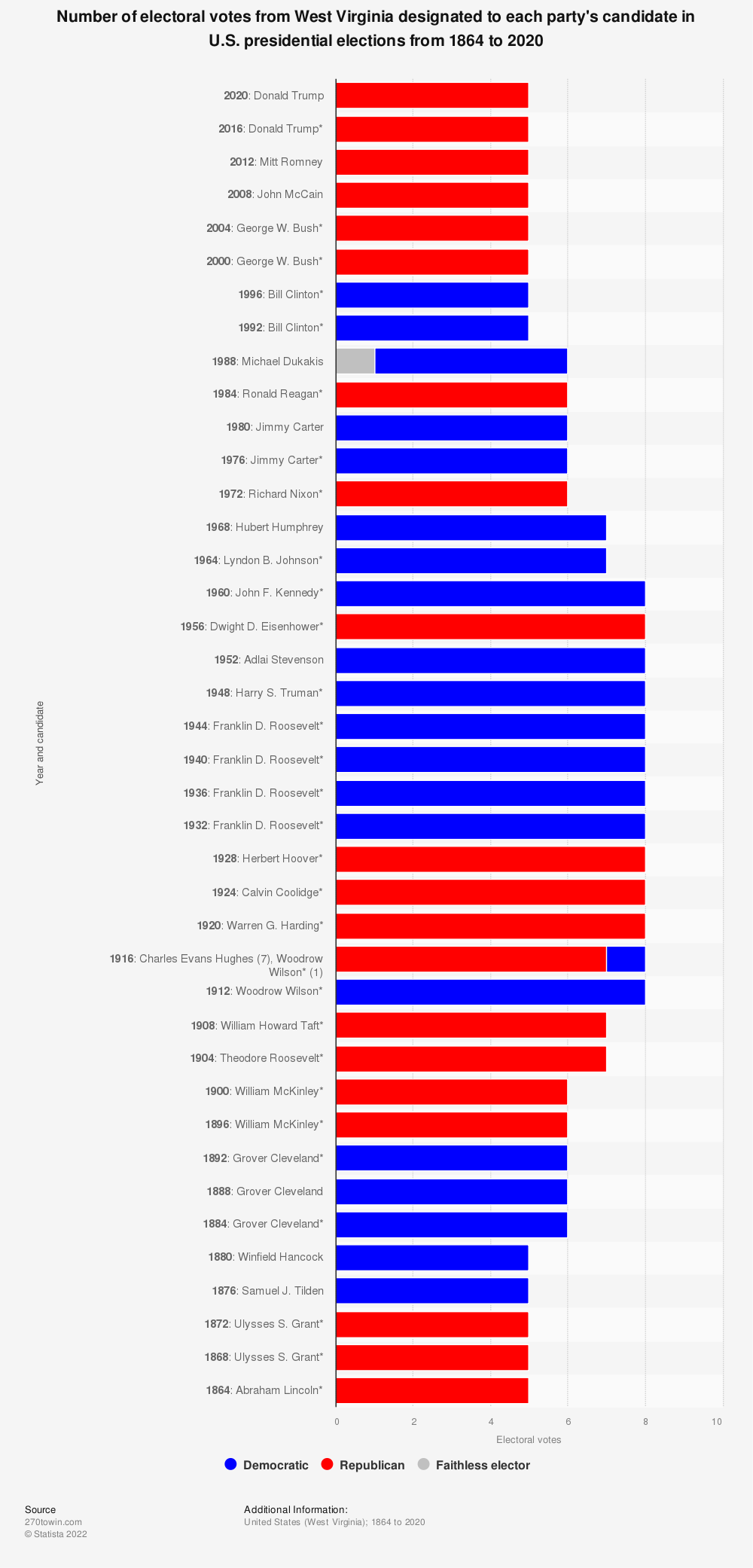 Statistic: Number of electoral votes from West Virginia designated to each party's candidate in U.S. presidential elections from 1864 to 2020 | Statista