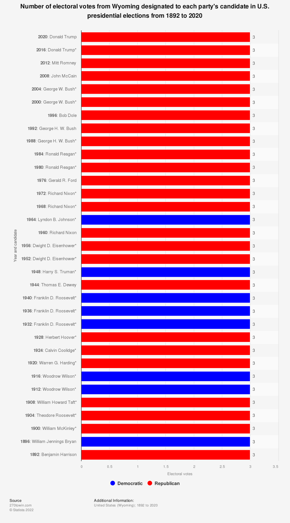 Statistic: Number of electoral votes from Wyoming designated to each party's candidate in U.S. presidential elections from 1892 to 2020 | Statista