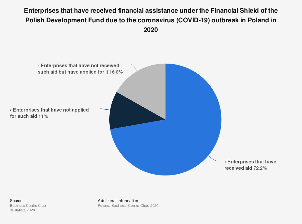 Statistic: Enterprises that have received financial assistance under the Financial Shield of the Polish Development Fund due to the coronavirus (COVID-19) outbreak in Poland in 2020 | Statista