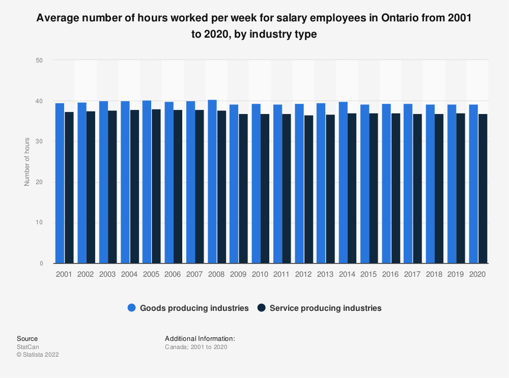 Statistic: Average number of hours worked per week for salary employees in Ontario from 2001 to 2019, by industry type | Statista