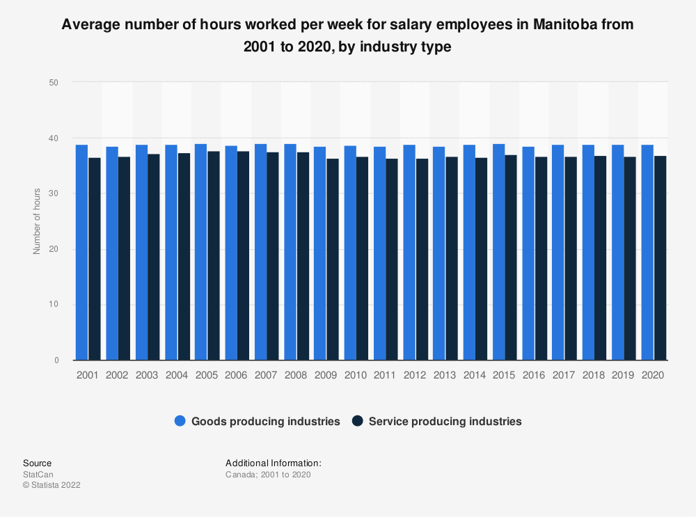 Statistic: Average number of hours worked per week for salary employees in Manitoba from 2001 to 2019, by industry type | Statista