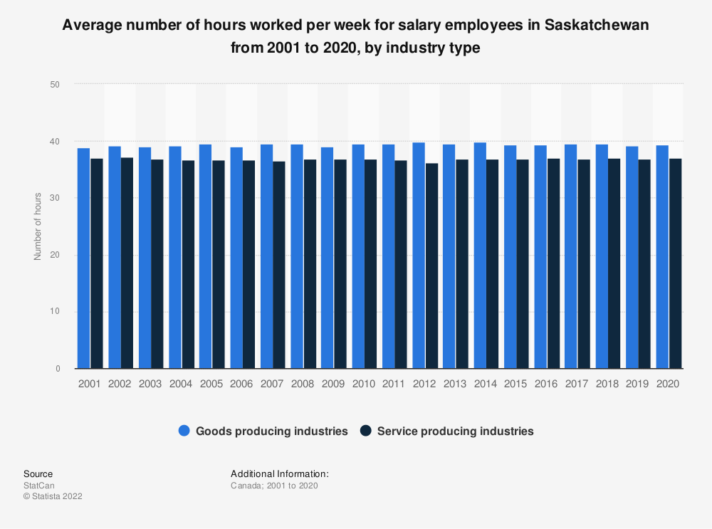 Statistic: Average number of hours worked per week for salary employees in Saskatchewan from 2001 to 2019, by industry type | Statista