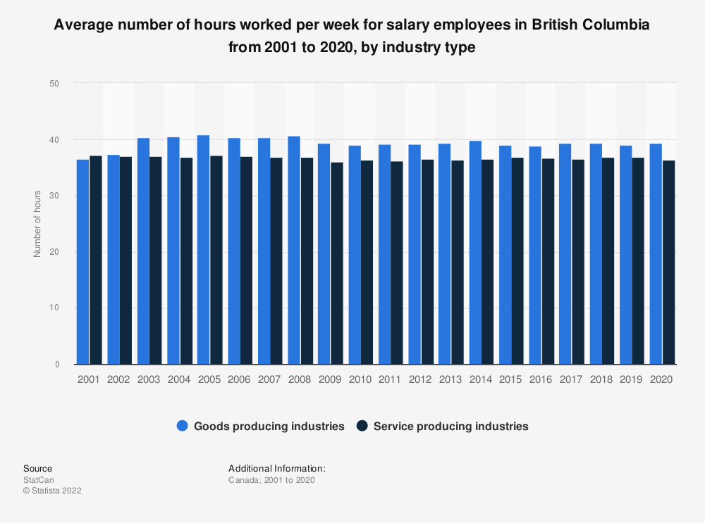 Statistic: Average number of hours worked per week for salary employees in British Columbia from 2001 to 2019, by industry type   Statista