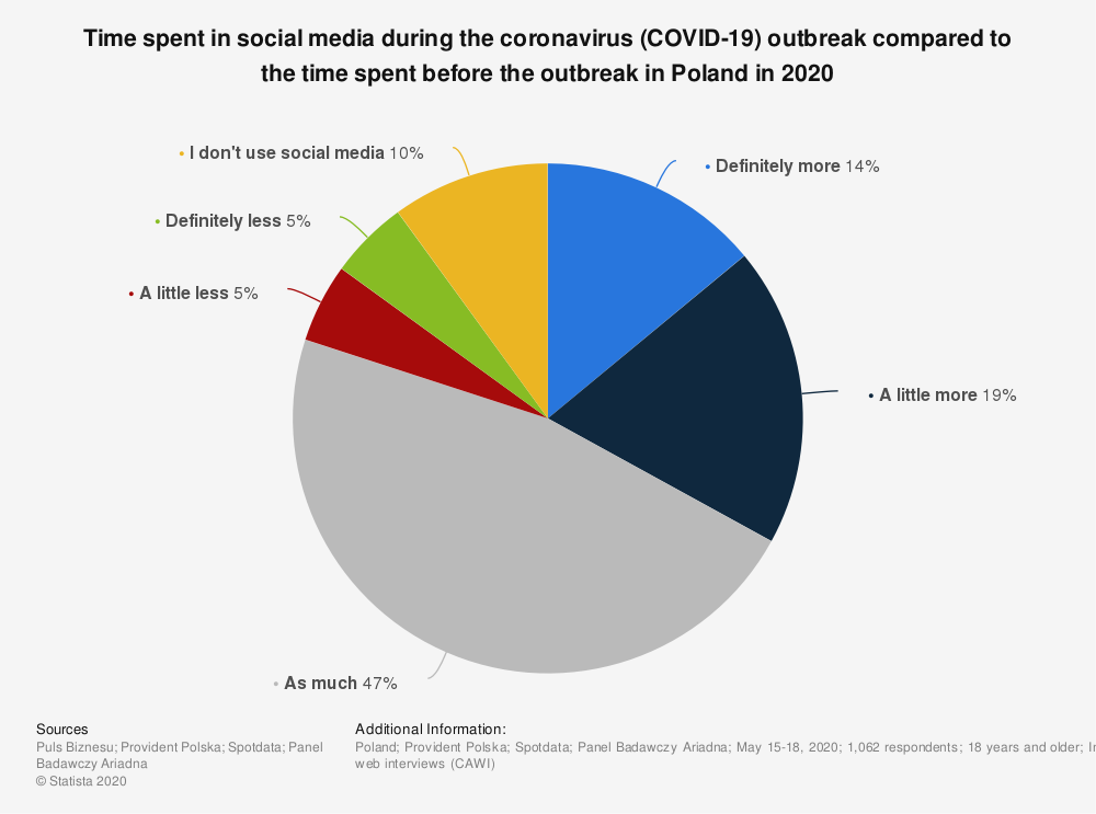 Statistic: Time spent in social media during the coronavirus (COVID-19) outbreak compared to the time spent before the outbreak in Poland in 2020 | Statista