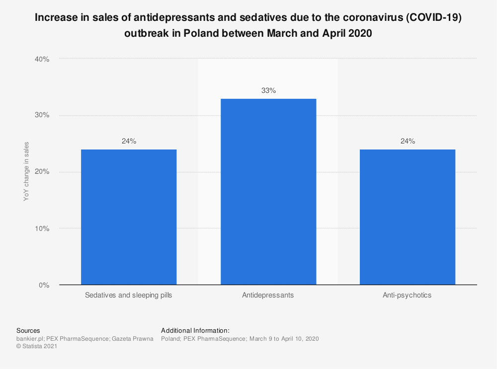 Statistic: Increase in sales of antidepressants and sedatives due to the coronavirus (COVID-19) outbreak in Poland between March and April 2020 | Statista