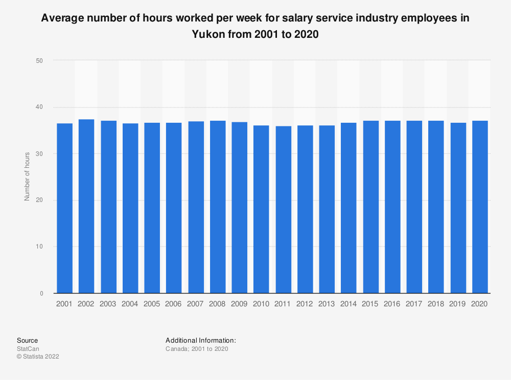 Statistic: Average number of hours worked per week for salary service industry employees in Yukon from 2001 to 2019 | Statista