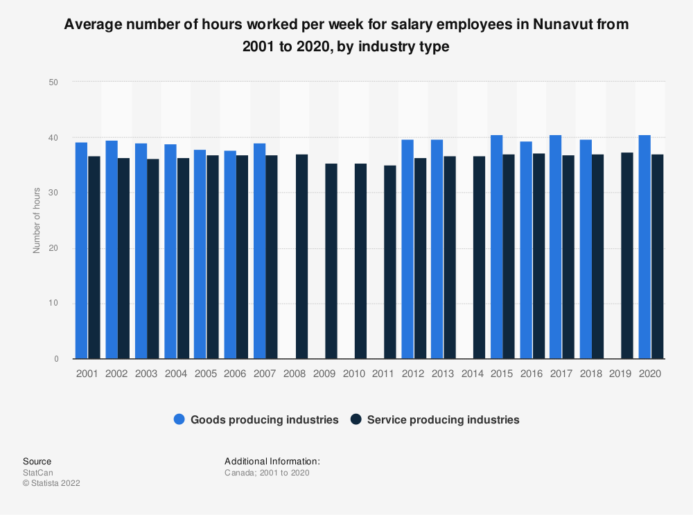 Statistic: Average number of hours worked per week for salary employees in Nunavut from 2001 to 2019, by industry type   Statista