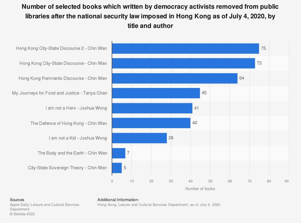 Statistic: Number of selected books which written by democracy activists removed from public libraries after the national security law imposed in Hong Kong as of July 4, 2020, by title and author | Statista