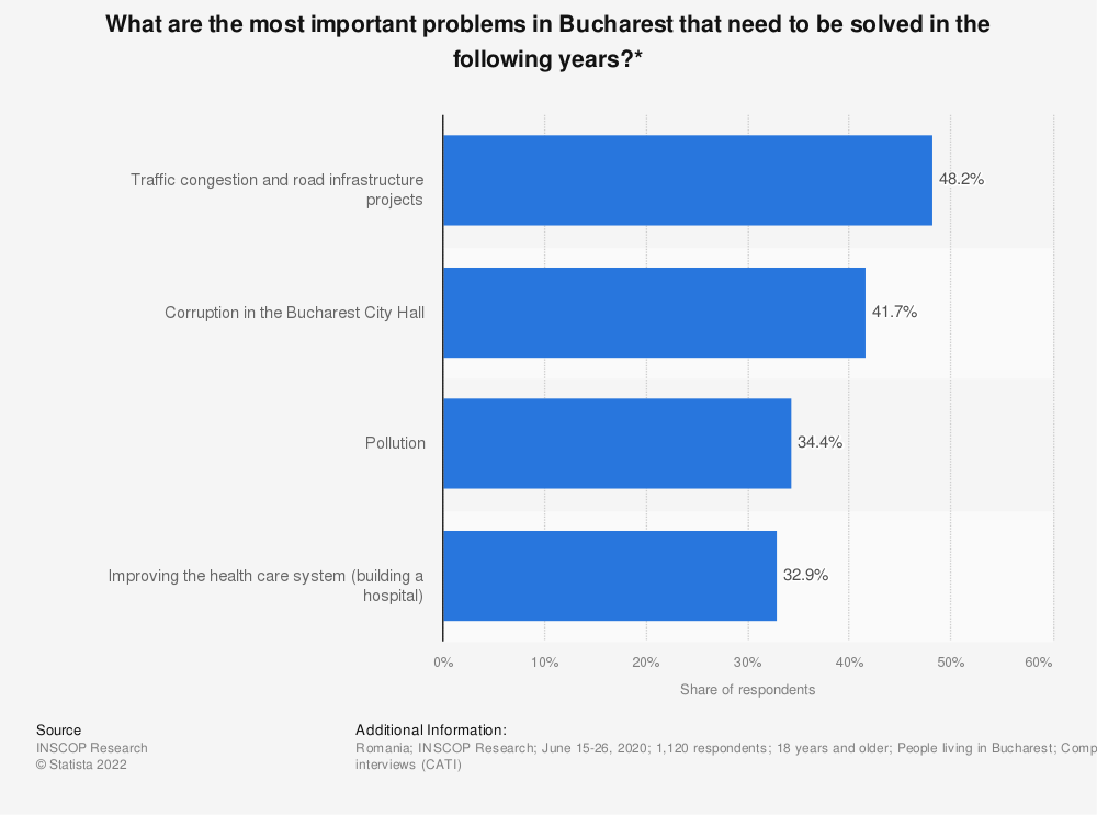 Statistic: What are the most important problems in Bucharest that need to be solved in the following years?*   Statista