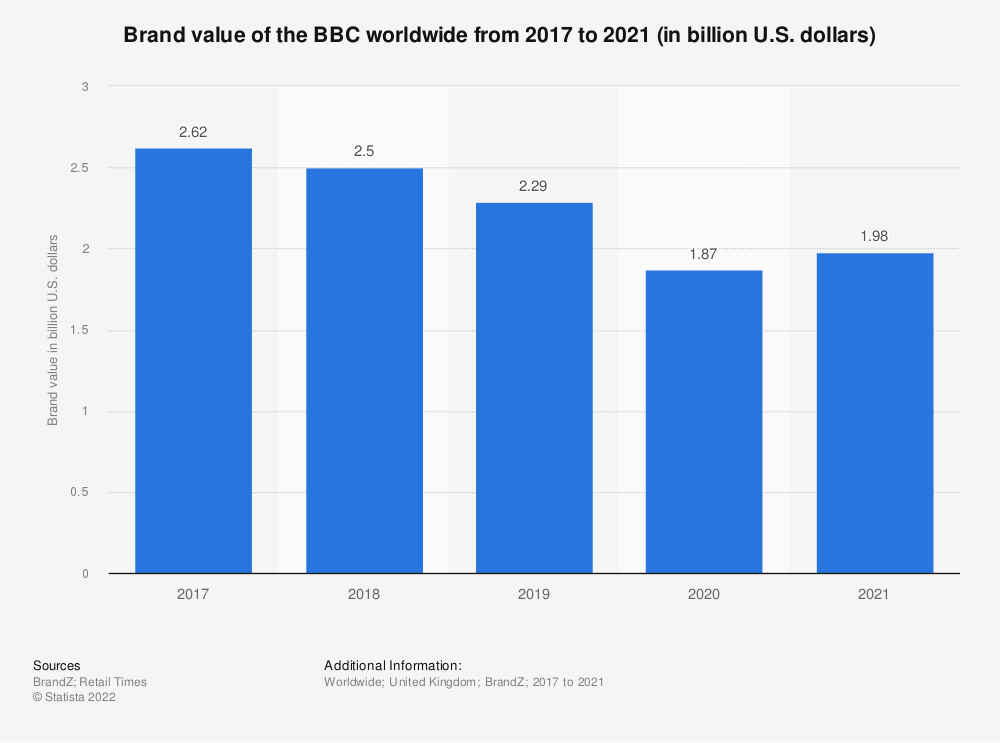 Statistic: Brand value of the BBC from 2017 to 2020 (in million U.S. dollars) | Statista