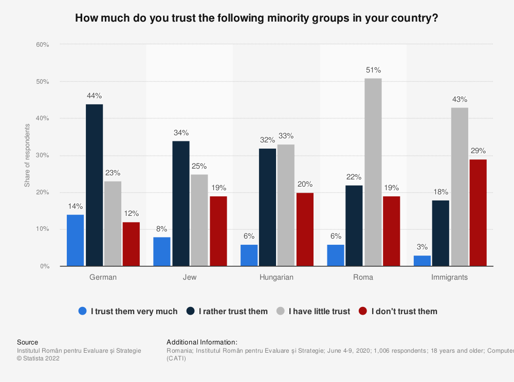 Statistic: How much do you trust the following minority groups in your country? | Statista