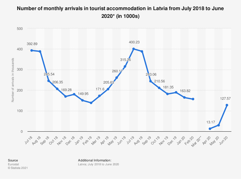 Statistic: Number of monthly arrivals in tourist accommodation in Latvia from July 2018 to June 2020* (in 1000s)   Statista