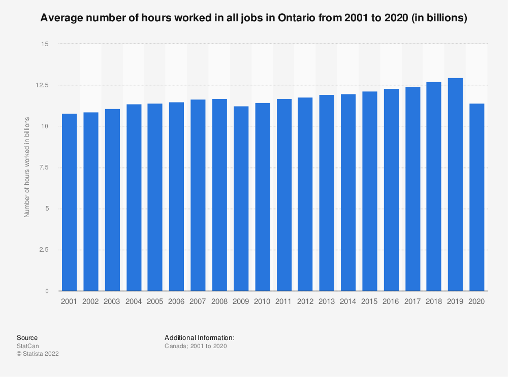 Statistic: Average number of hours worked in all jobs in Ontario from 2001 to 2018 (in billions) | Statista