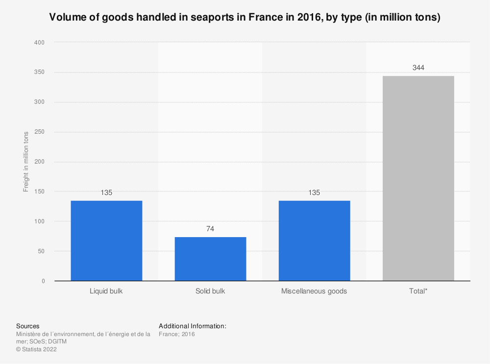 Statistic: Volume of goods handled in seaports in France in 2016, by type (in million tons) | Statista