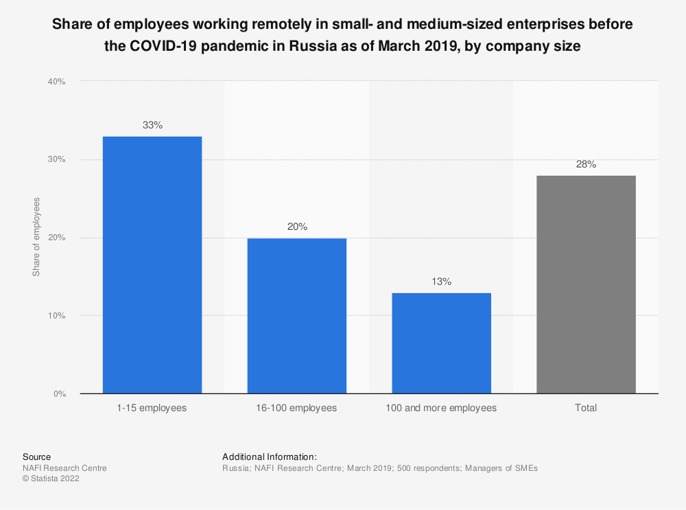 Statistic: Share of employees working remotely in small- and medium-sized enterprises after the coronavirus ( COVID-19) pandemic in Russia as of March 2019, by company size | Statista