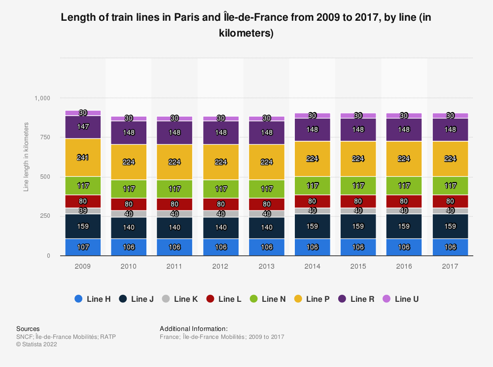 Statistic: Length of train lines in Paris and Île-de-France from 2009 to 2017, by line (in kilometers) | Statista