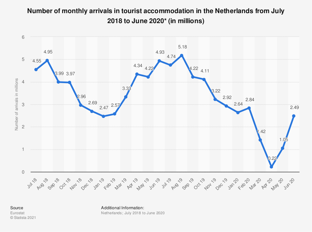 Statistic: Number of monthly arrivals in tourist accommodation in the Netherlands from July 2018 to June 2020* (in millions) | Statista
