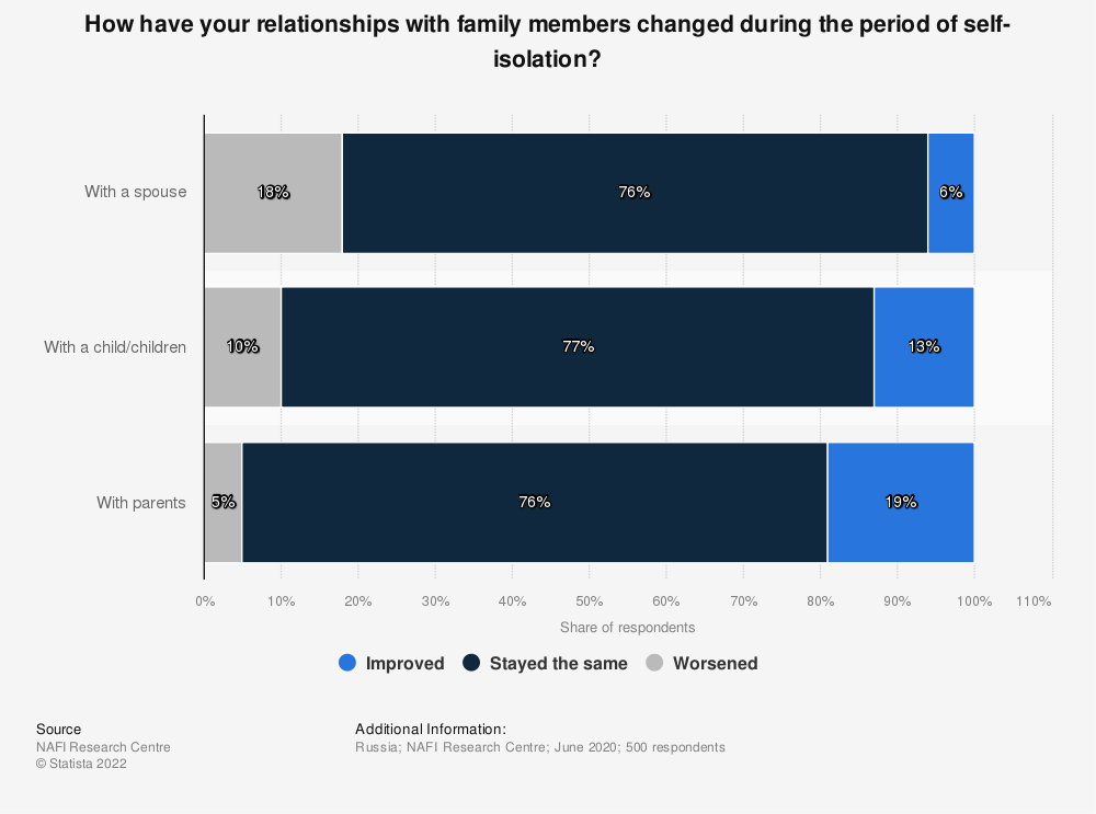 Statistic: How have your relationships with family members changed during the period of self-isolation? | Statista