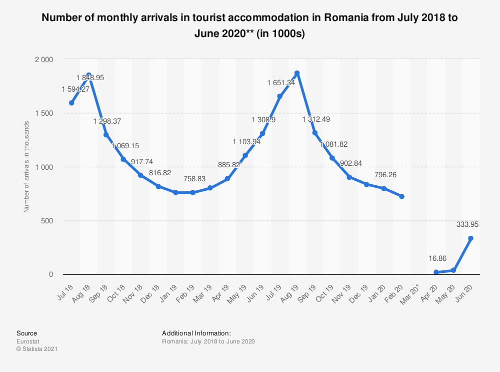 Statistic: Number of monthly arrivals in tourist accommodation in Romania from July 2018 to June 2020** (in 1000s)   Statista