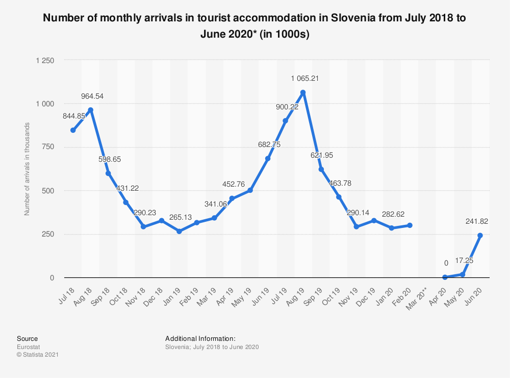 Statistic: Number of monthly arrivals in tourist accommodation in Slovenia from July 2018 to June 2020* (in 1000s)   Statista