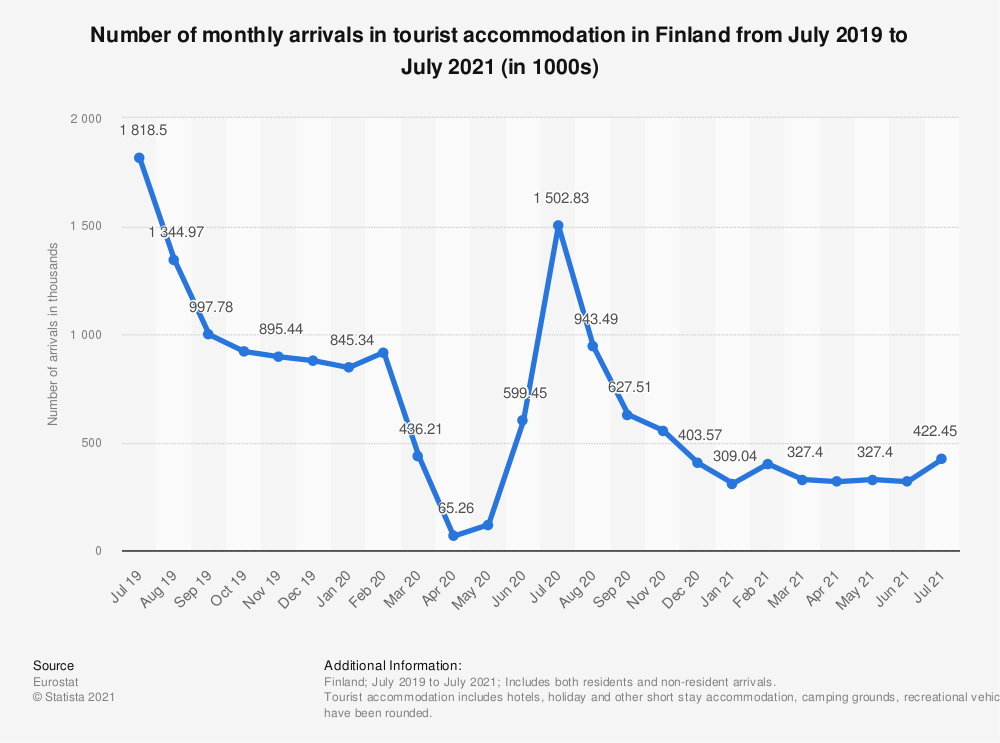 Statistic: Number of monthly arrivals in tourist accommodation in Finland from August 2018 to July 2020* (in 1000s) | Statista