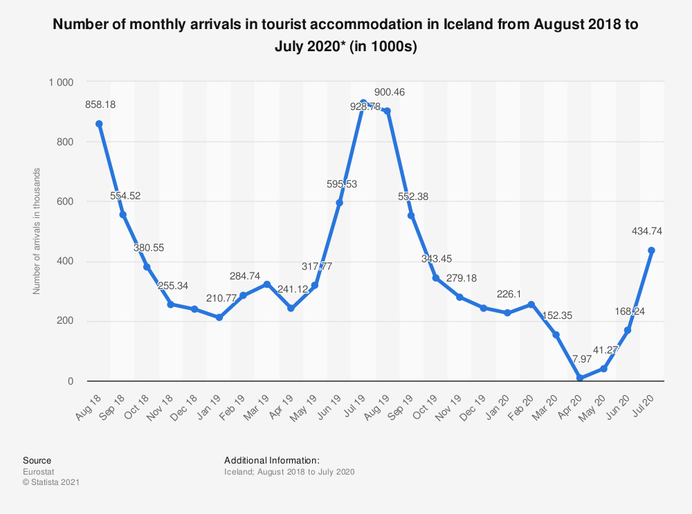 Statistic: Number of monthly arrivals in tourist accommodation in Iceland from August 2018 to July 2020* (in 1000s) | Statista