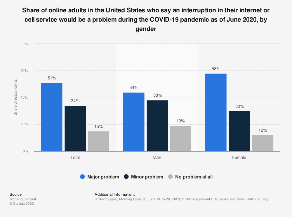 Statistic: Share of online adults in the United States who say an interruption in their internet or cell service would be a problem during the COVID-19 pandemic as of June 2020, by gender | Statista